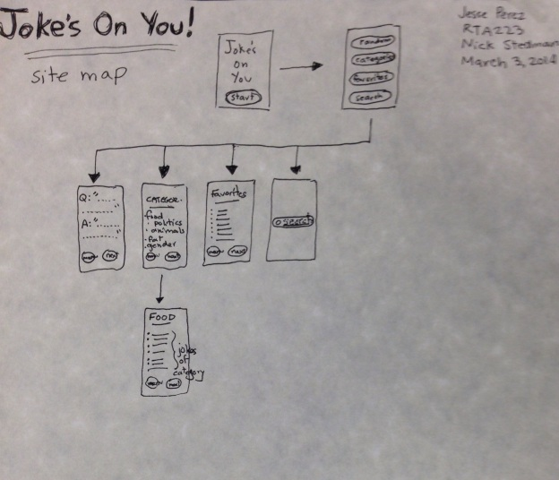 Site Map for Joke's On You!